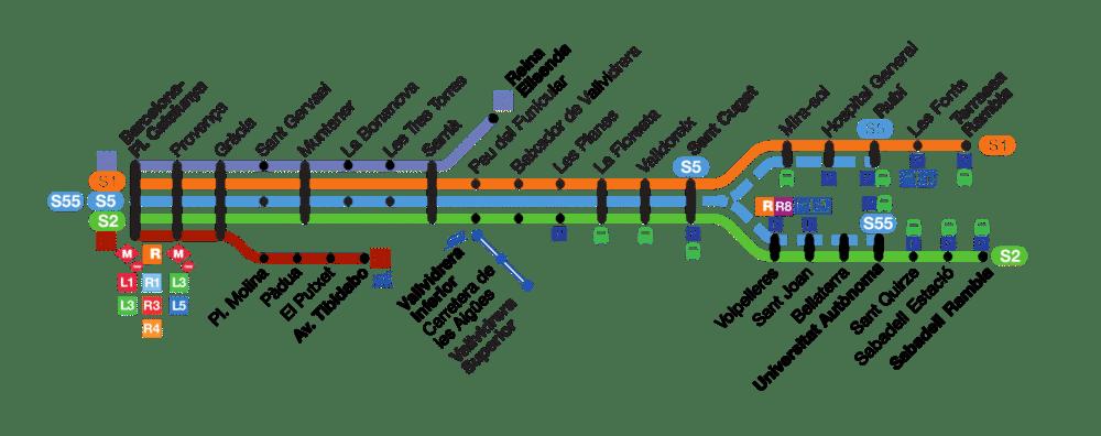 línea ferrocarril barcelona vallès