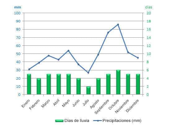 tiempo en barcelona precipitaciones