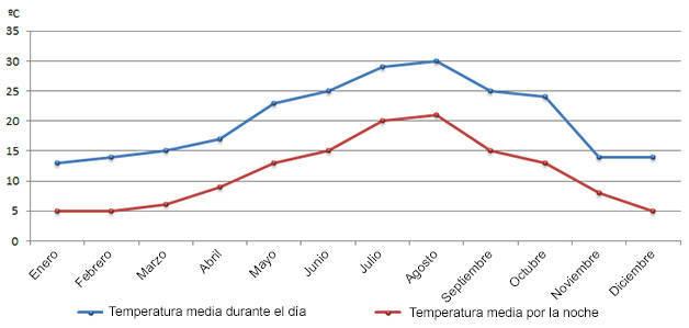 tiempo en barcelona temperatura
